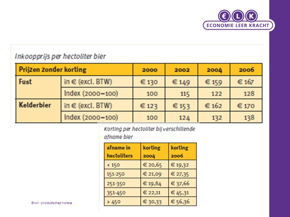 Bron : productschap horeca