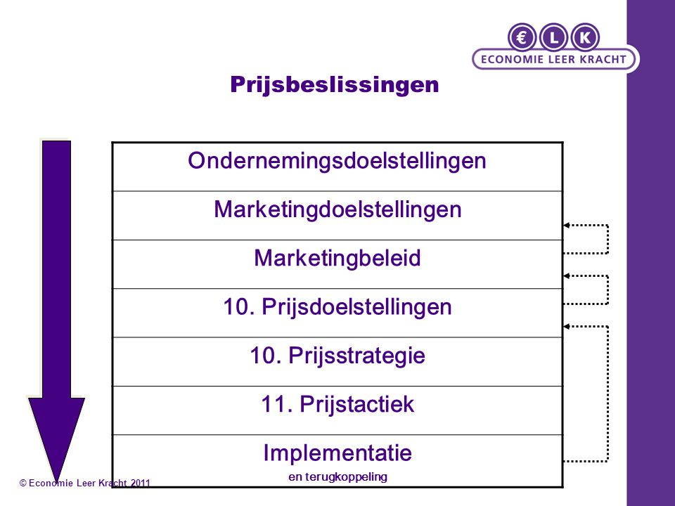 Ondernemingsdoelstellingen Marketingdoelstellingen