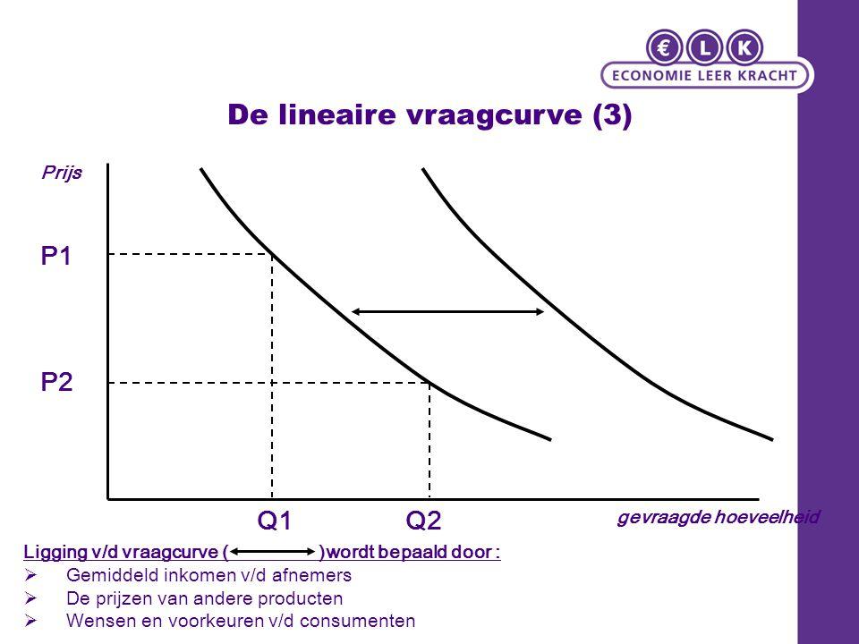 De lineaire vraagcurve (3)