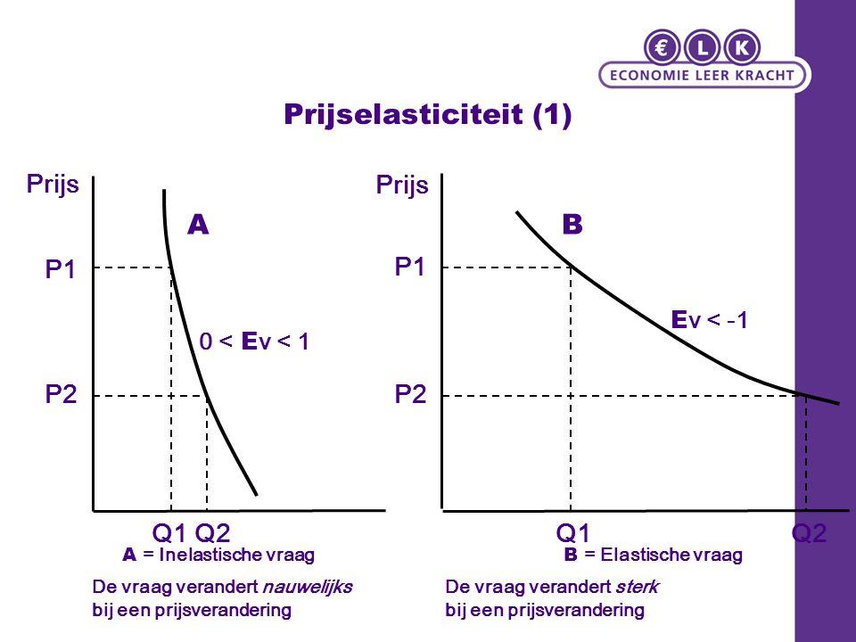 Prijselasticiteit (1) A B Prijs Prijs P1 P1 P2 P2 Q1 Q2 Q1 Q2