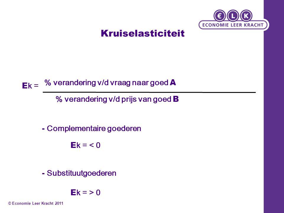 Kruiselasticiteit % verandering v/d vraag naar goed A Ek =