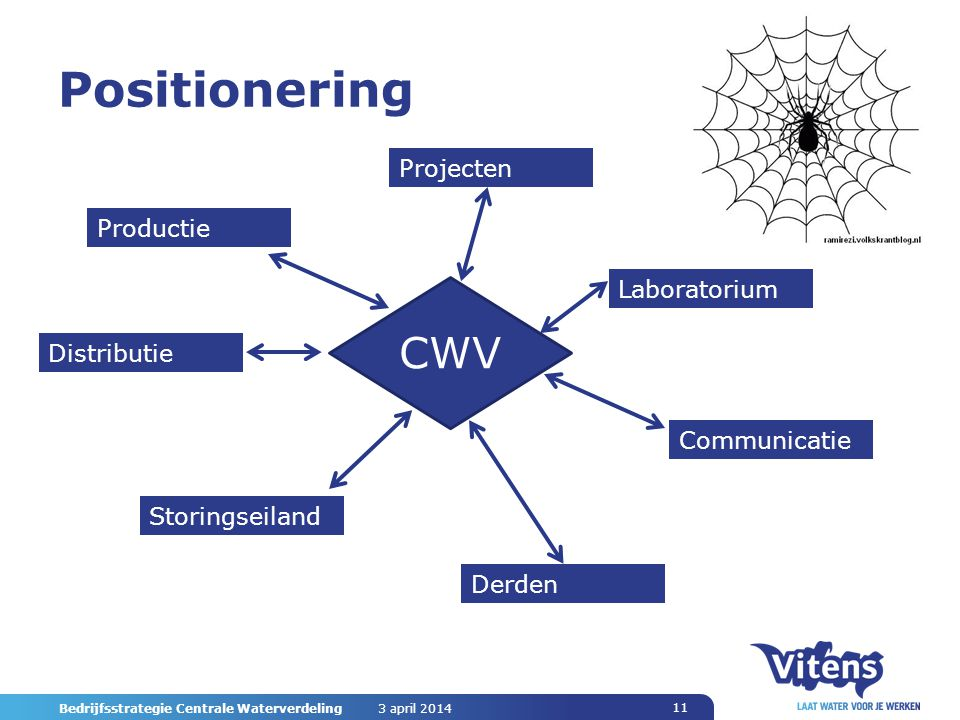 Positionering CWV Projecten Productie Laboratorium Distributie
