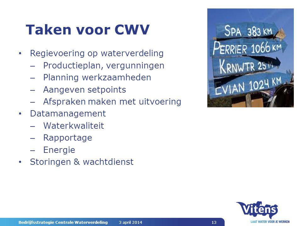 Taken voor CWV Regievoering op waterverdeling