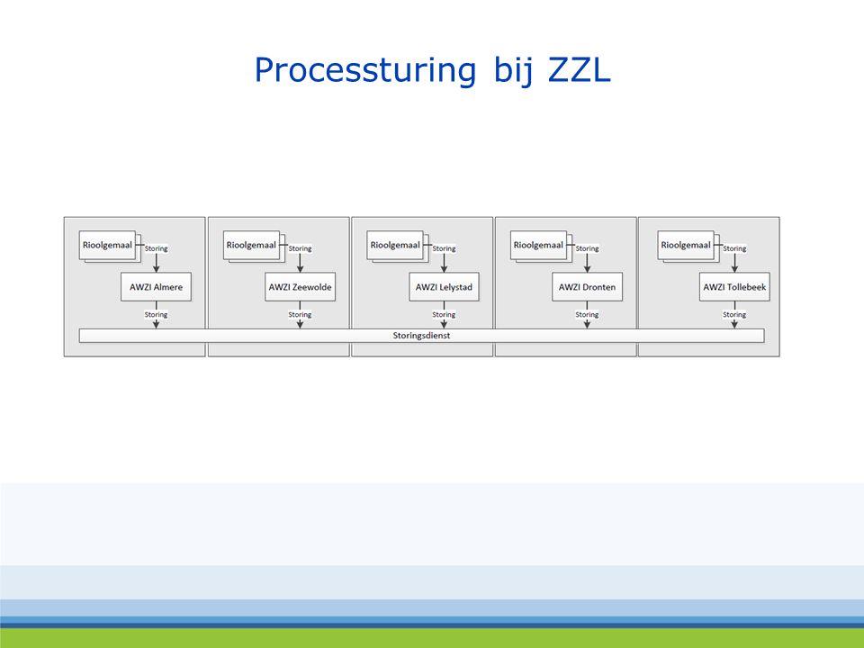 Processturing bij ZZL
