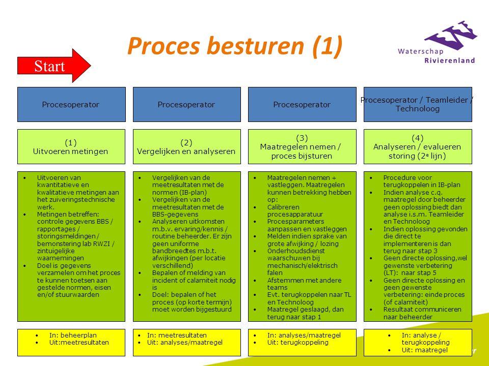 Proces besturen (1) Start 4/7/2017 Procesoperator Procesoperator