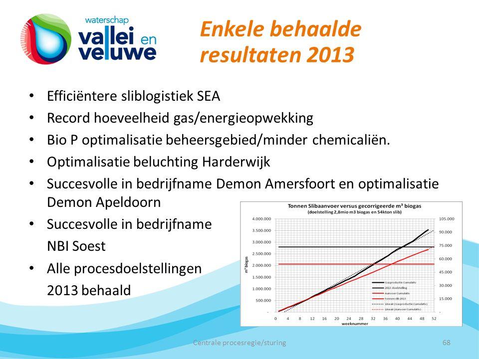 Enkele behaalde resultaten 2013