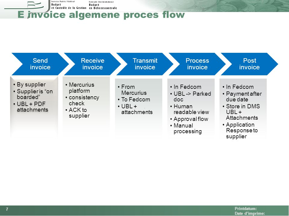 E invoice algemene proces flow