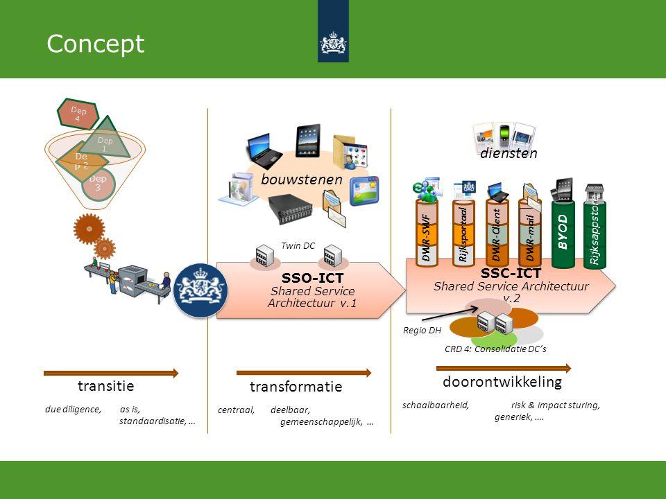 Concept transformatie bouwstenen doorontwikkeling diensten transitie