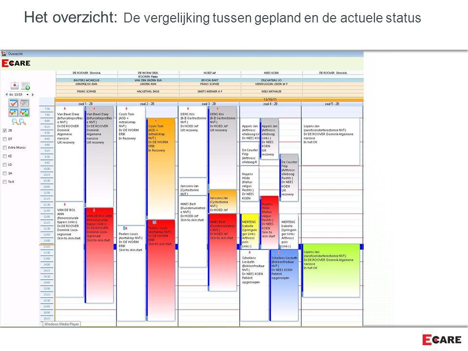 Het overzicht: De vergelijking tussen gepland en de actuele status