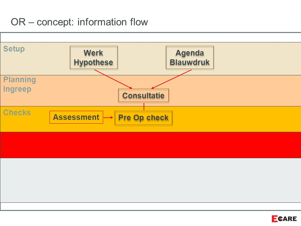 OR – concept: information flow