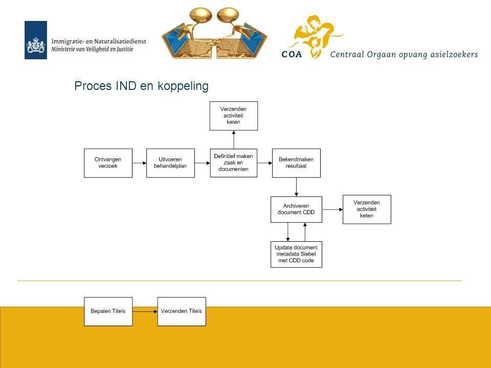 Proces IND en koppeling