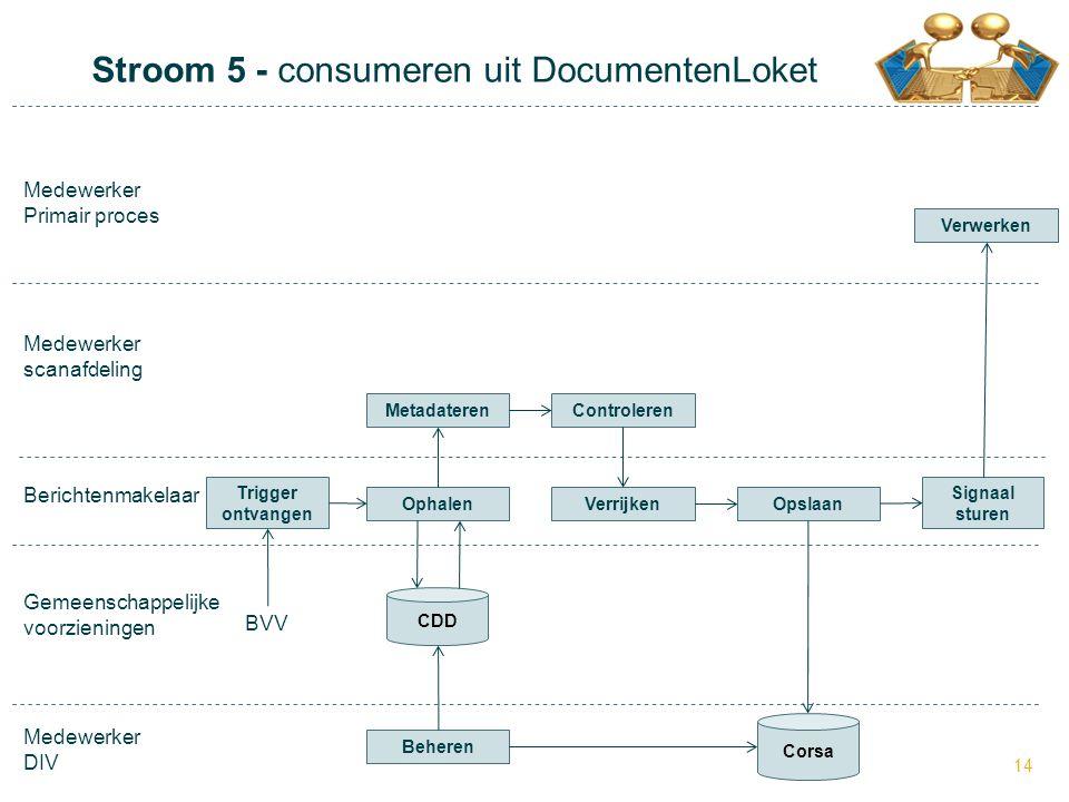 Stroom 5 - consumeren uit DocumentenLoket