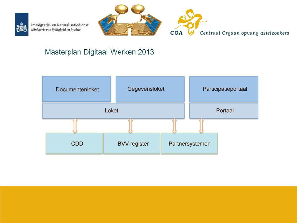 Masterplan Digitaal Werken 2013