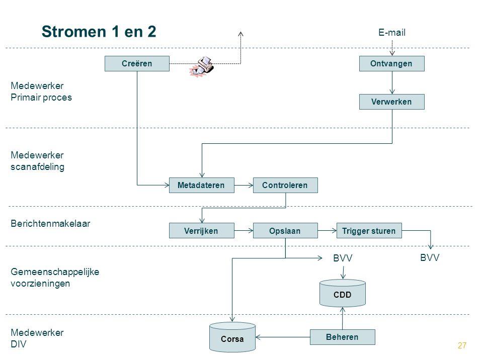 Stromen 1 en 2 E-mail Medewerker Primair proces Medewerker