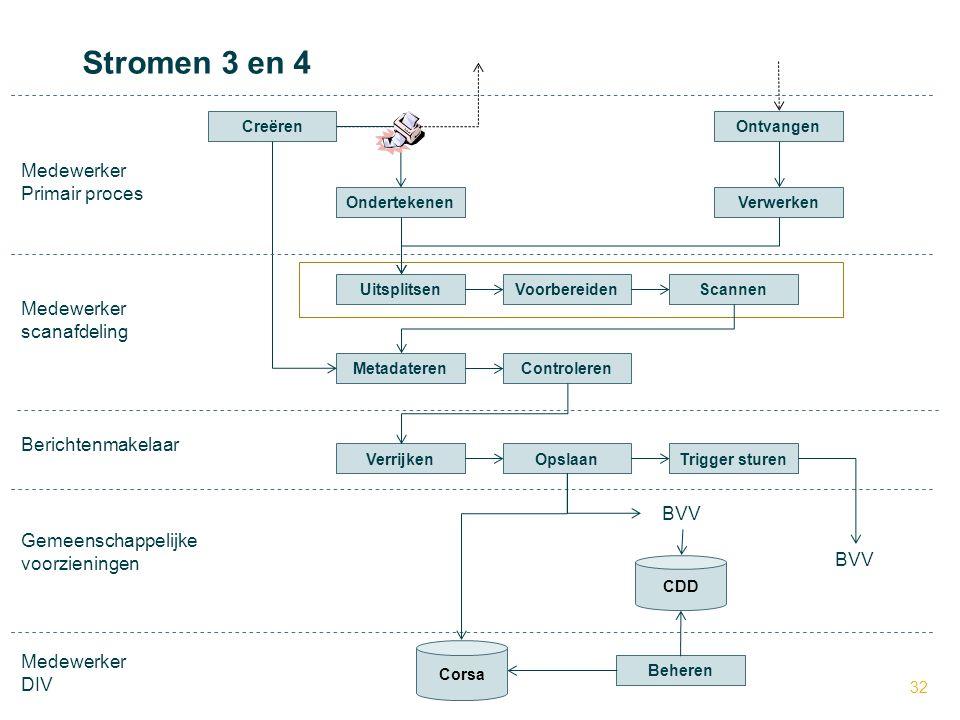 Stromen 3 en 4 Medewerker Primair proces Medewerker scanafdeling