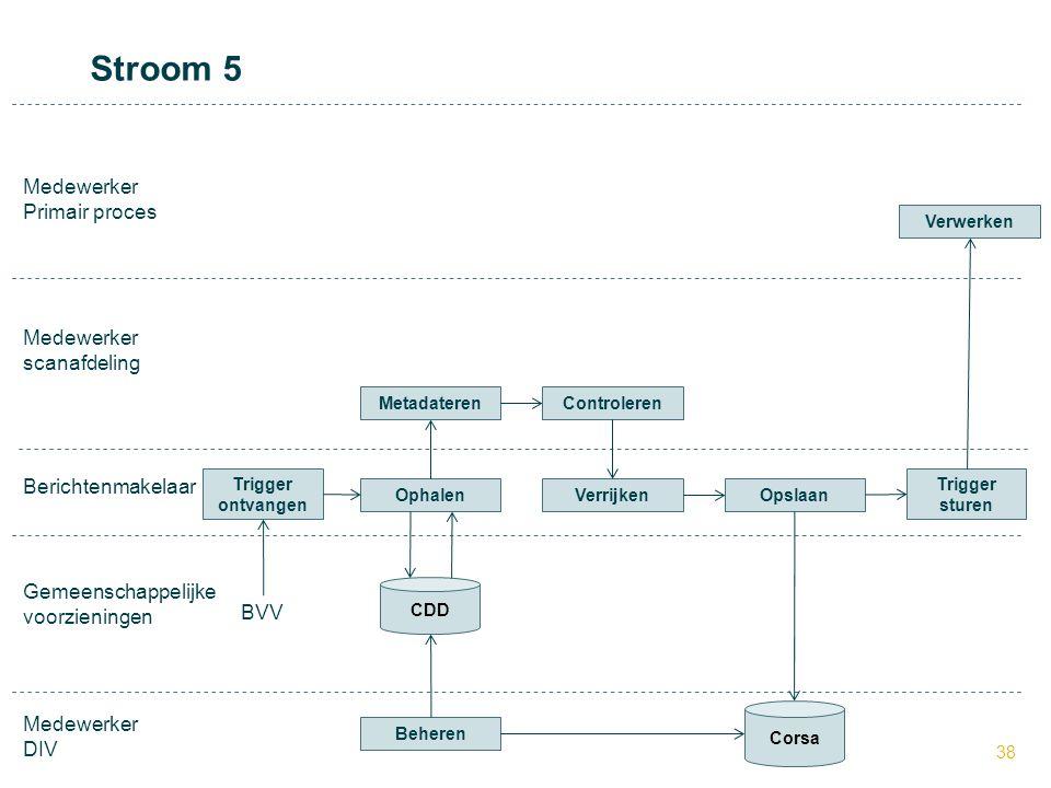 Stroom 5 Medewerker Primair proces Medewerker scanafdeling