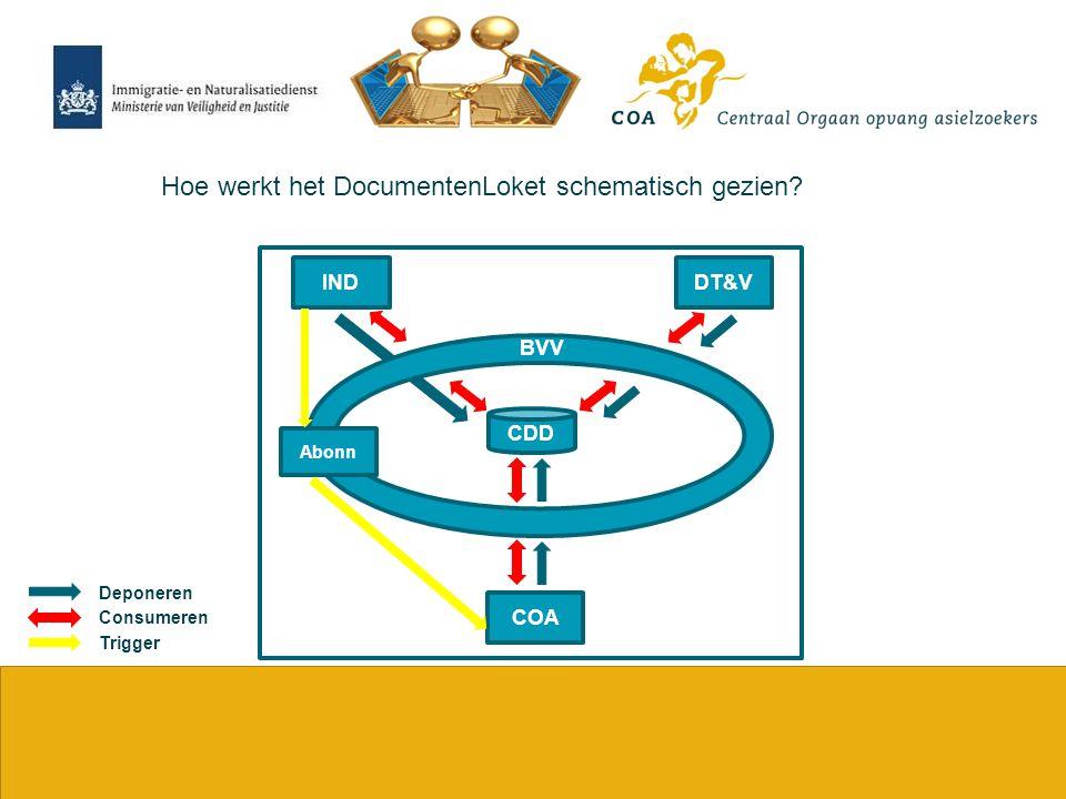 Hoe werkt het DocumentenLoket schematisch gezien