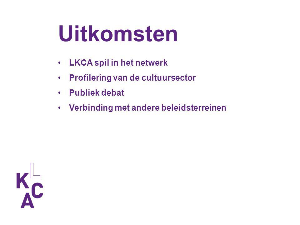 Uitkomsten LKCA spil in het netwerk Profilering van de cultuursector