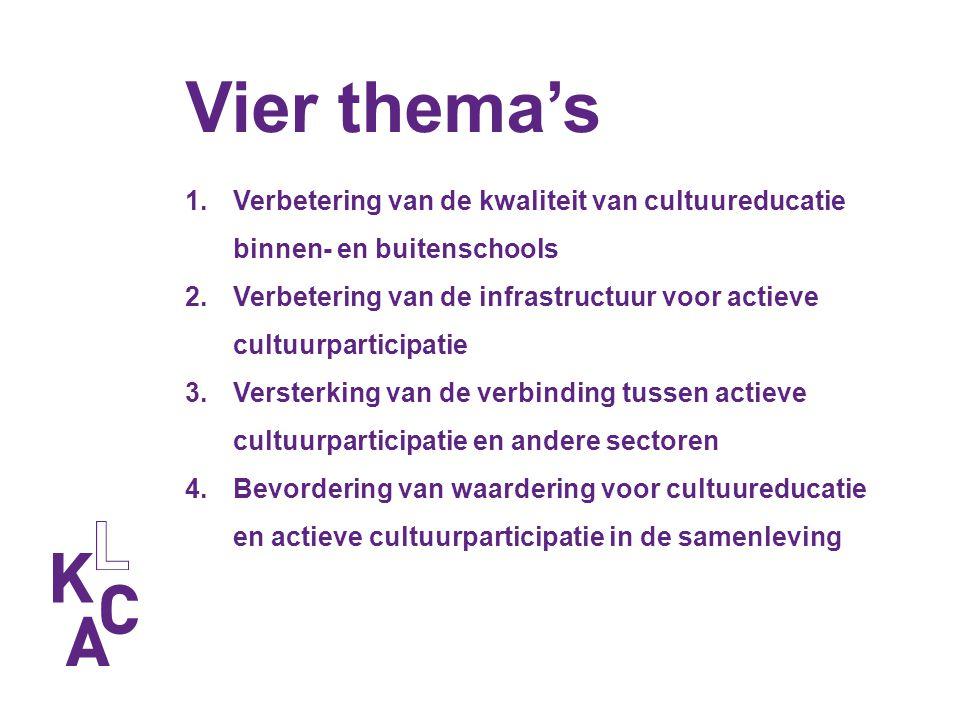 Vier thema's Verbetering van de kwaliteit van cultuureducatie binnen- en buitenschools.