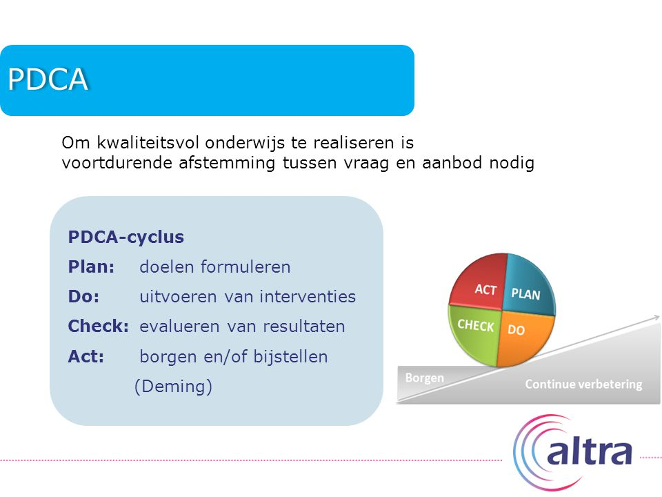 PDCA Om kwaliteitsvol onderwijs te realiseren is voortdurende afstemming tussen vraag en aanbod nodig.