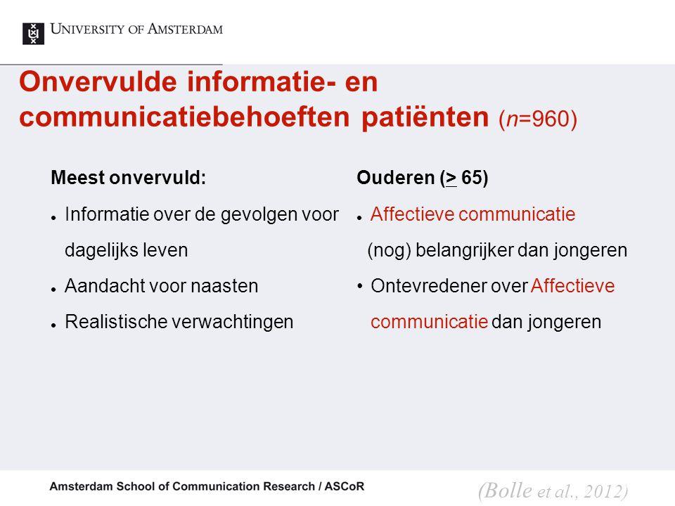 Onvervulde informatie- en communicatiebehoeften patiënten (n=960)