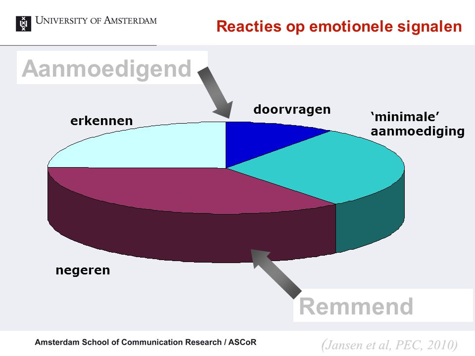 Reacties op emotionele signalen
