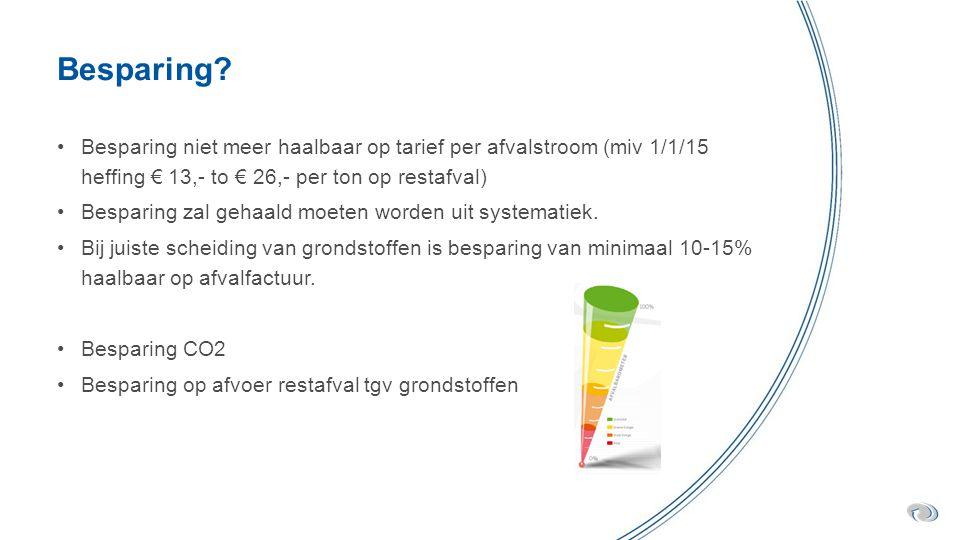 Besparing Besparing niet meer haalbaar op tarief per afvalstroom (miv 1/1/15 heffing € 13,- to € 26,- per ton op restafval)