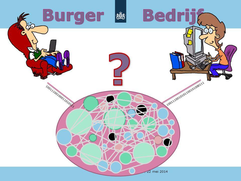 Burger Bedrijf 10011100100011010111 1001110010101100101000111