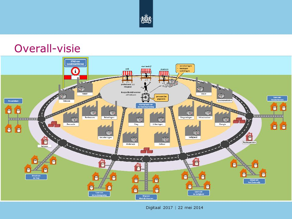 Overall-visie