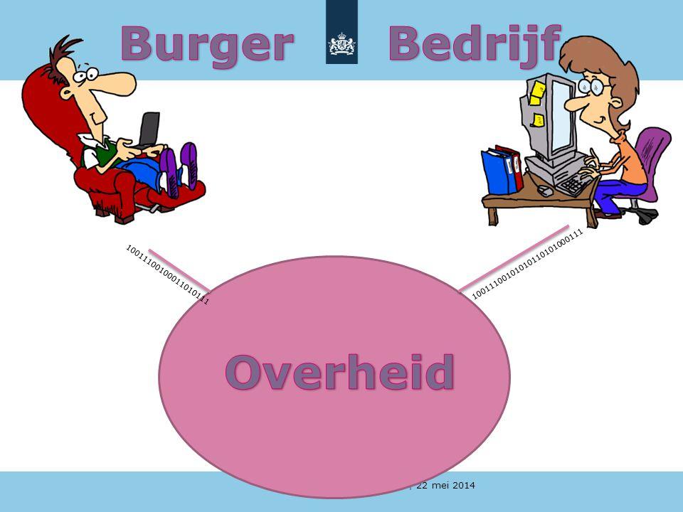 Burger Bedrijf Overheid 10011100101010110101000111