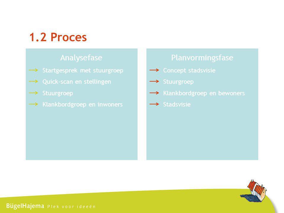 1.2 Proces Analysefase Planvormingsfase Startgesprek met stuurgroep