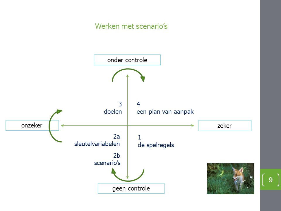 Werken met scenario's onder controle 3 doelen 4 een plan van aanpak