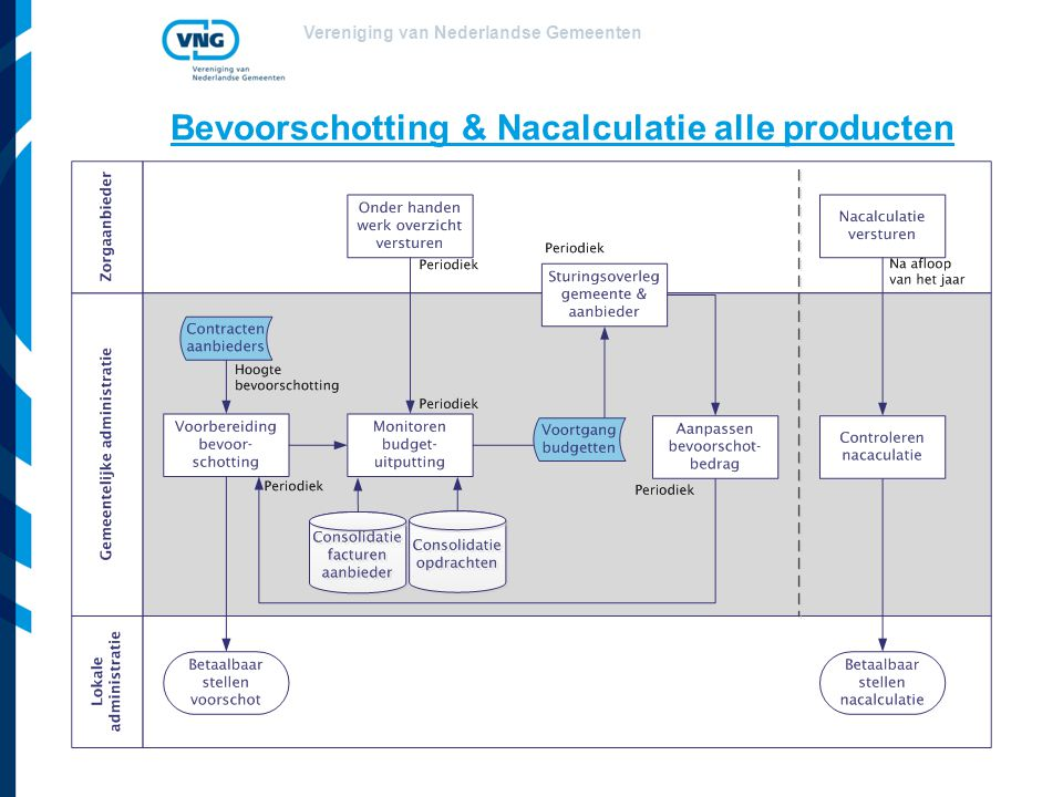 Bevoorschotting & Nacalculatie alle producten
