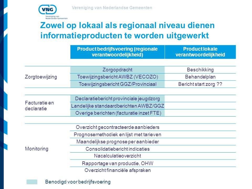 Zowel op lokaal als regionaal niveau dienen informatieproducten te worden uitgewerkt