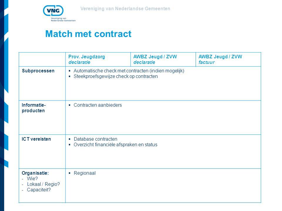 Match met contract Prov. Jeugdzorg declaratie