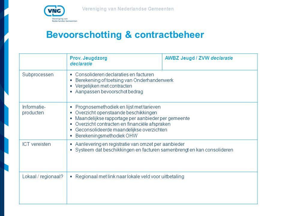 Bevoorschotting & contractbeheer