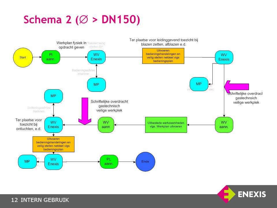 Schema 2 ( > DN150)