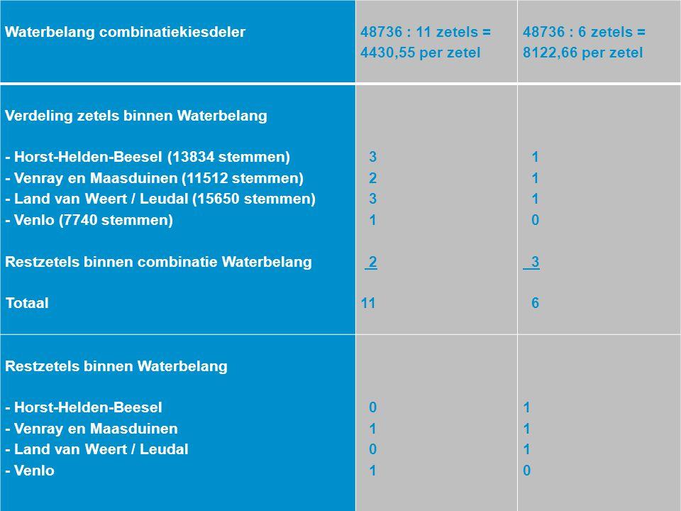 Waterbelang combinatiekiesdeler. 48736 : 11 zetels = 4430,55 per zetel. 48736 : 6 zetels = 8122,66 per zetel.
