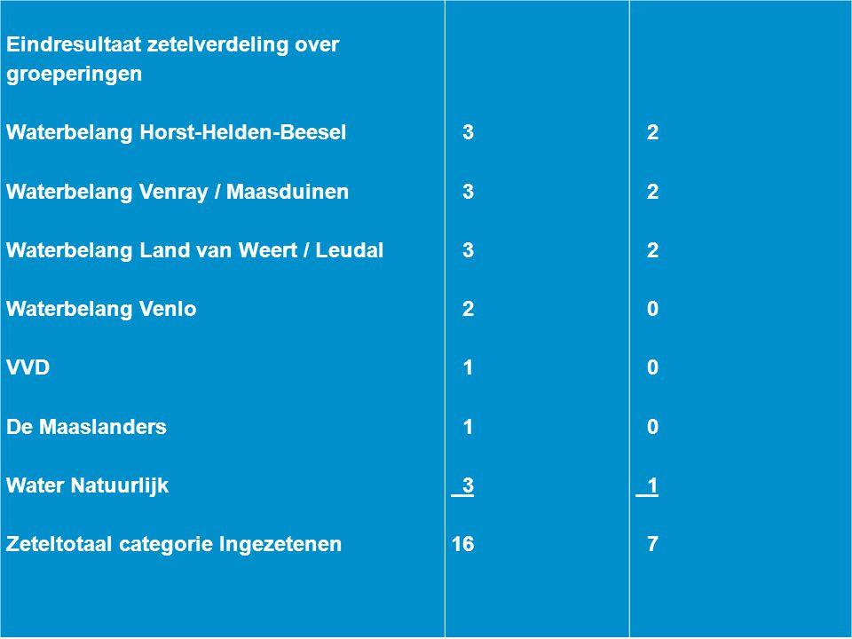 Eindresultaat zetelverdeling over groeperingen. Waterbelang Horst-Helden-Beesel. Waterbelang Venray / Maasduinen.