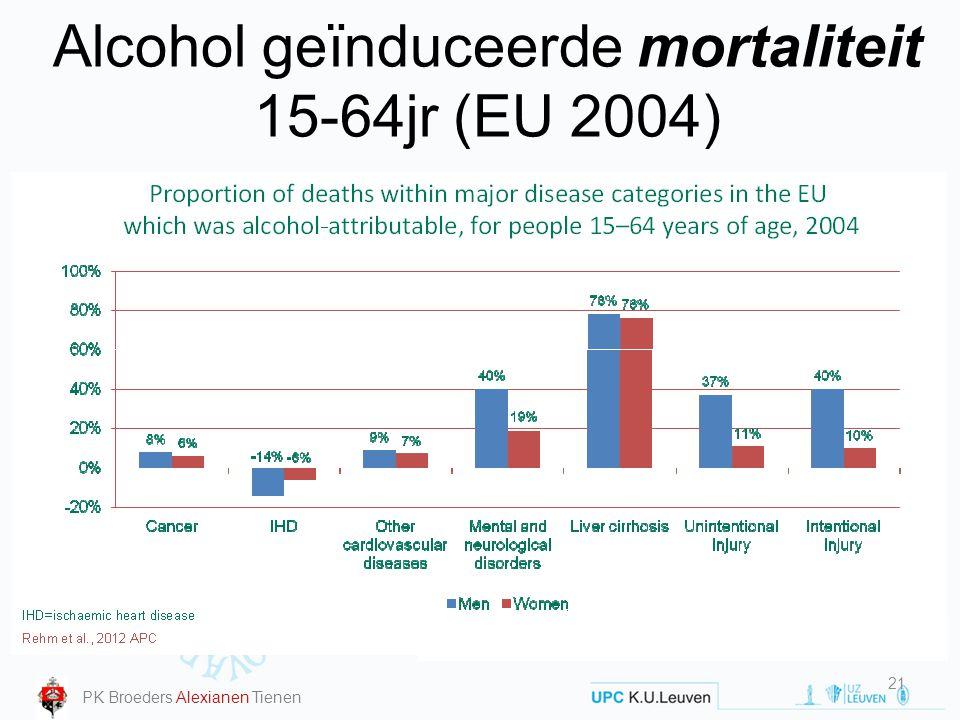 Alcohol geïnduceerde mortaliteit 15-64jr (EU 2004)