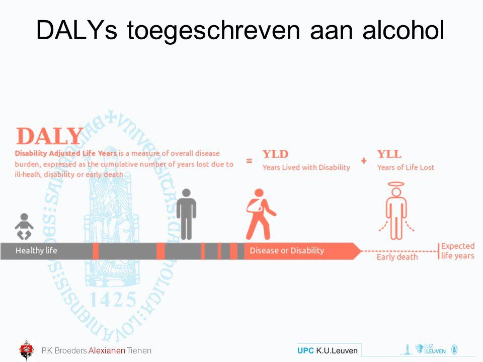 DALYs toegeschreven aan alcohol