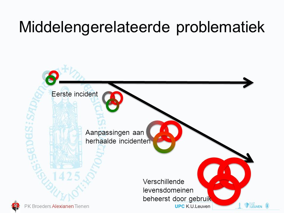 Middelengerelateerde problematiek