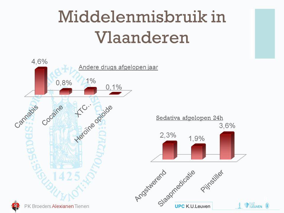 Middelenmisbruik in Vlaanderen