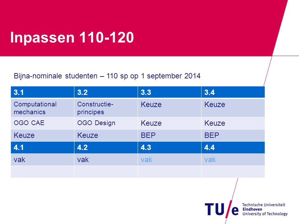 Inpassen 110-120 Bijna-nominale studenten – 110 sp op 1 september 2014