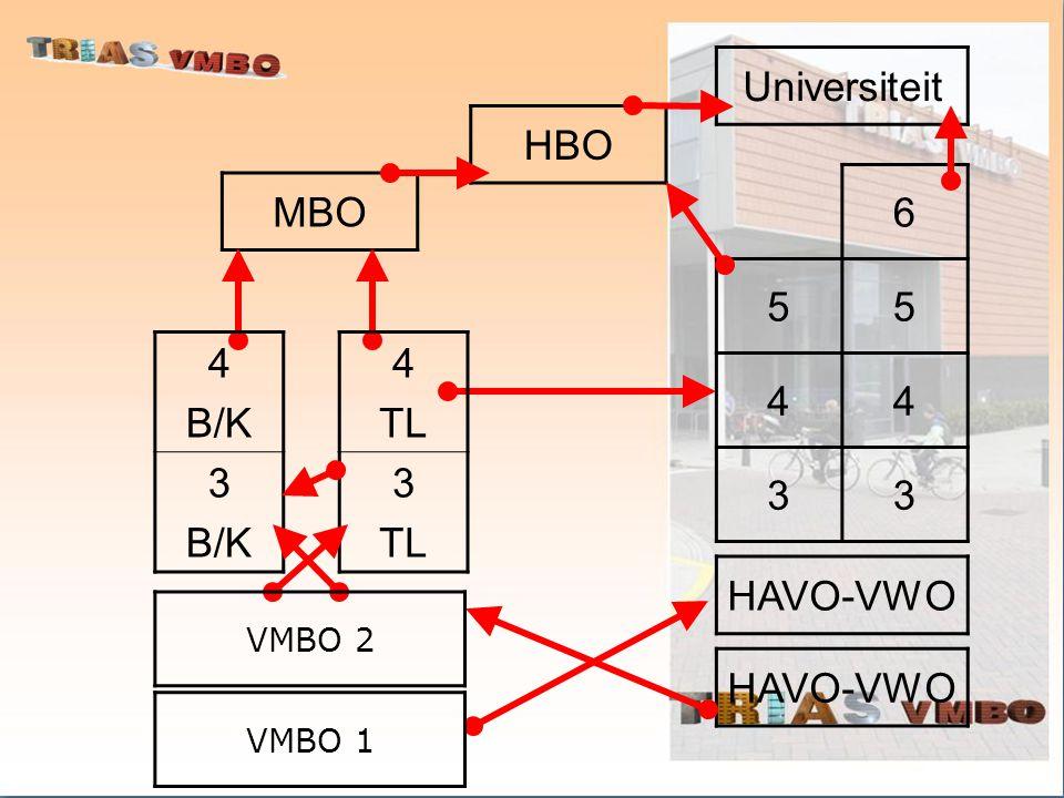 Universiteit HBO 6 5 4 3 MBO 4 B/K 3 4 TL 3 HAVO-VWO HAVO-VWO VMBO 2