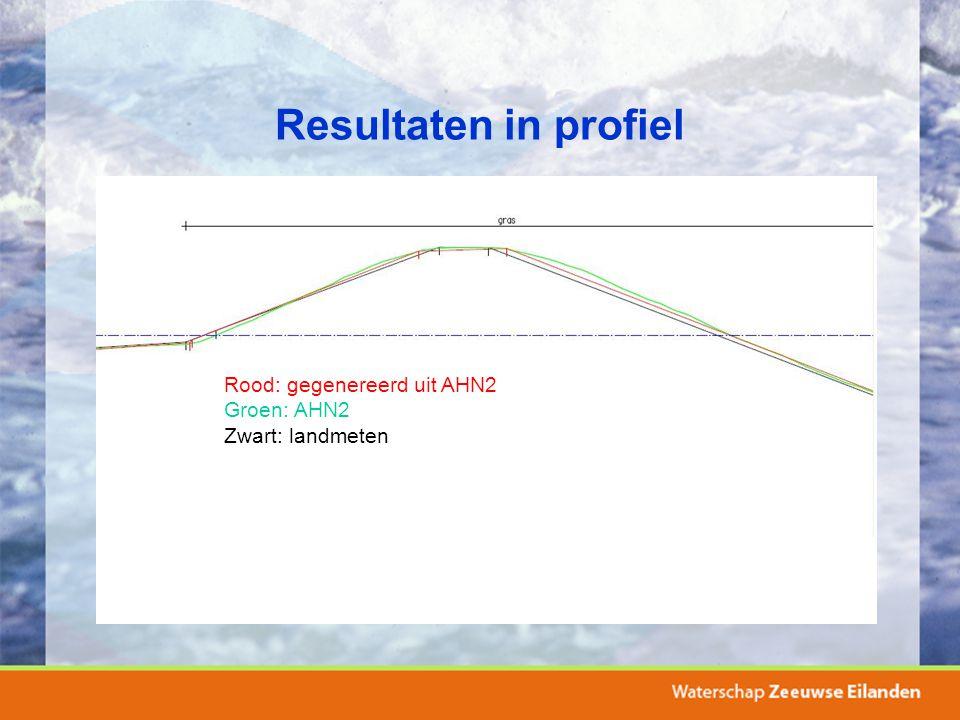 Resultaten in profiel Rood: gegenereerd uit AHN2 Groen: AHN2