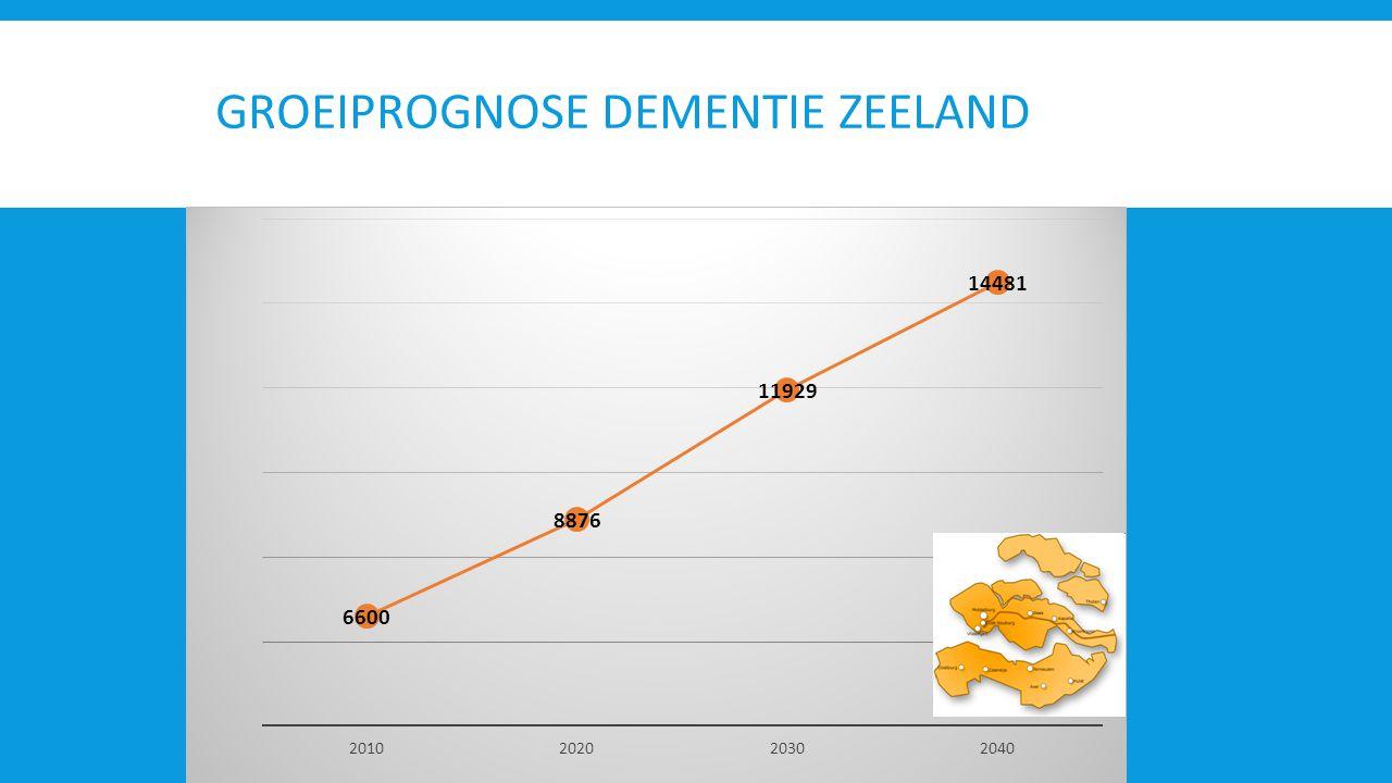 Groeiprognose dementiE Zeeland