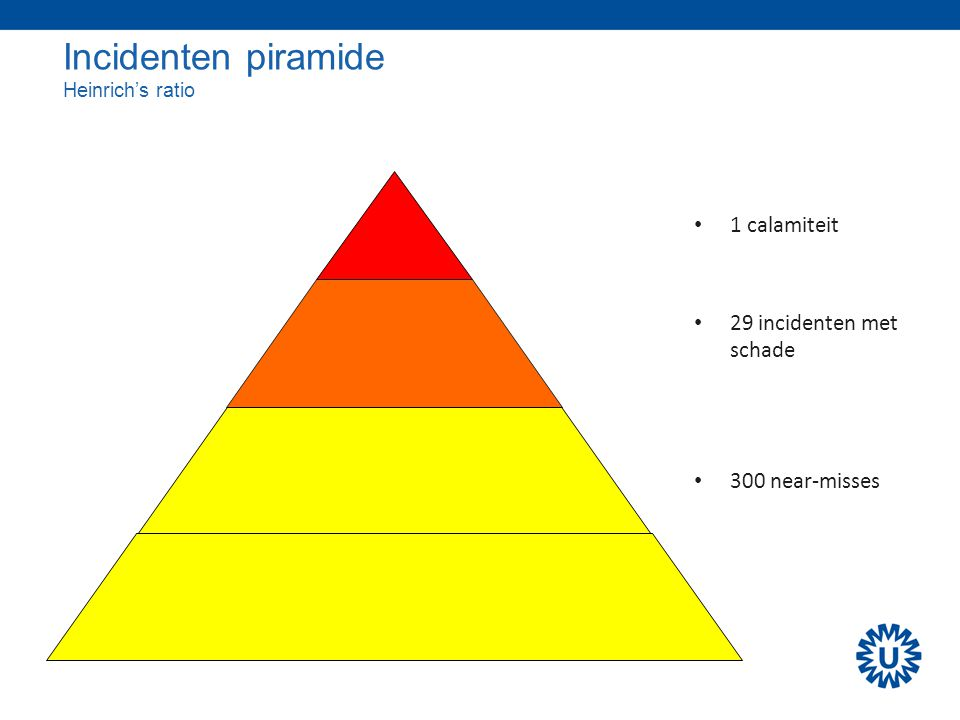 Incidenten piramide Heinrich's ratio