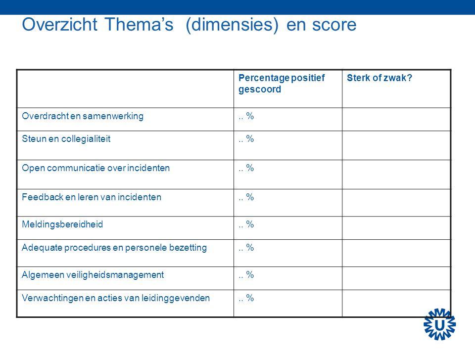 Overzicht Thema's (dimensies) en score