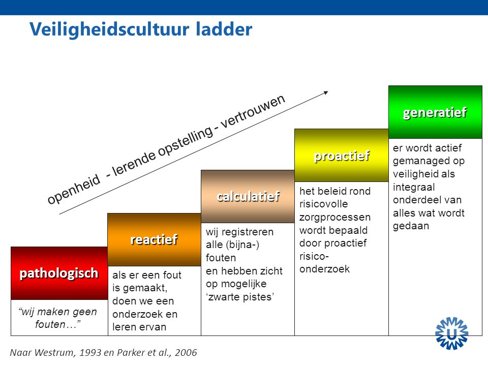 Veiligheidscultuur ladder